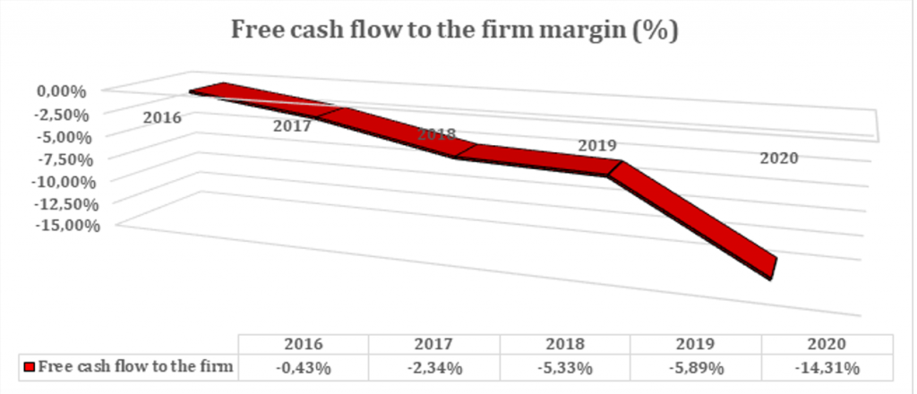 Free cash flow to the firm margin (%)