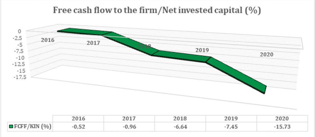Free cash flow to the firm/Net invested capital (%)
